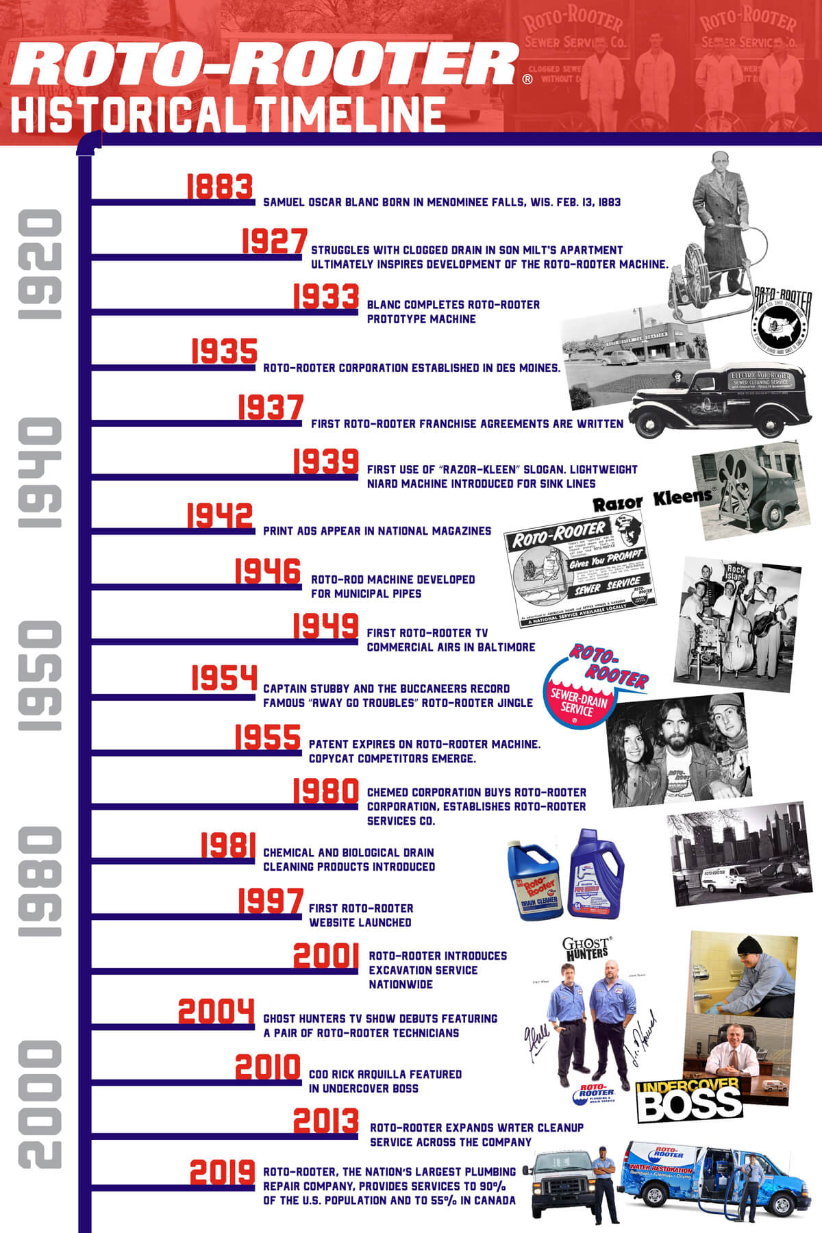 roto-rooter historical timeline