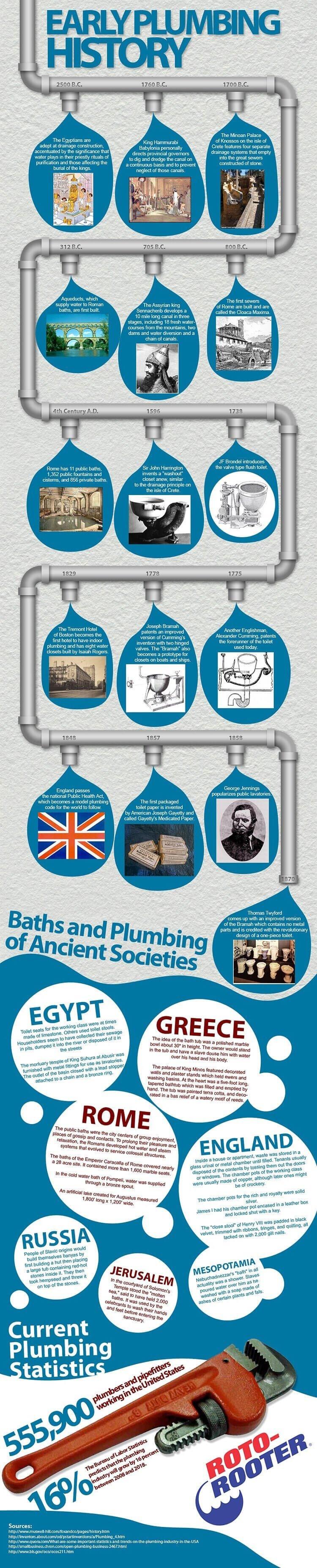 history of plumbing
