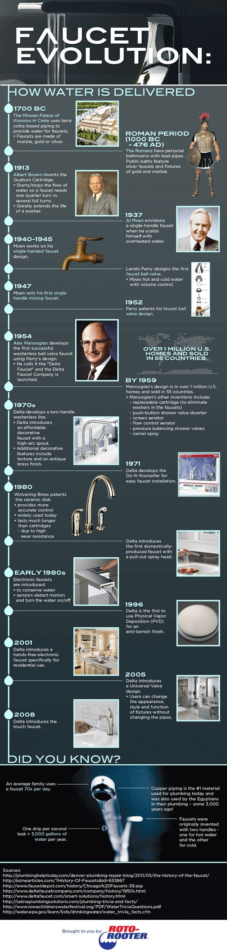 faucet history