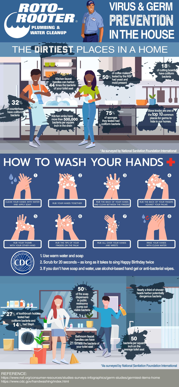 Plumbing germs