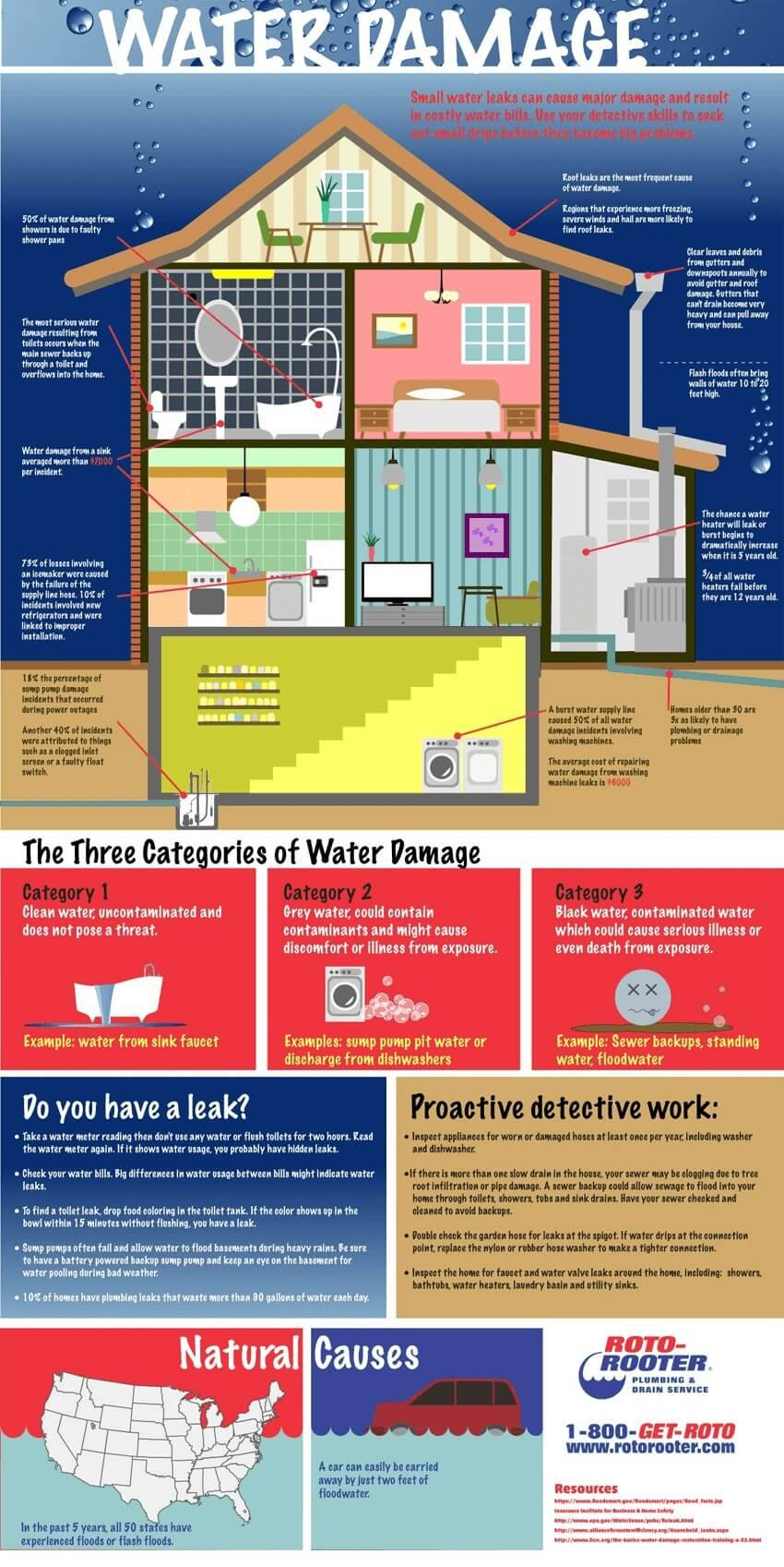 water damage discovery