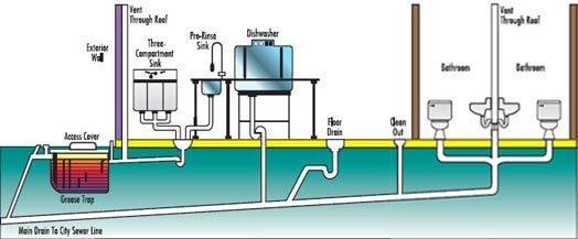 drain care chart