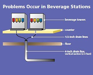 problems beverage stations